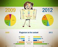 Infográfico: Até 2014 mais da metade do conteúdo na internet será plagiado