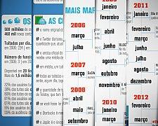 #Twitter6Anos - Infográfico da rede social com dados, fatos e curiosidades