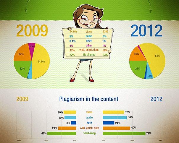 PlagTracker reuniu dados de pesquisas para bolar um infográfico muito interessante sobre o futuro do conteúdo na internet