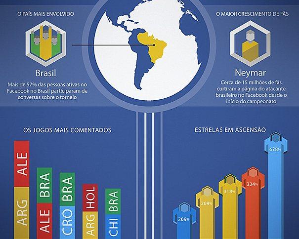 Infográfico mostra o balanço de dados publicados no Facebook durante a Copa do Mundo FIFA 2014