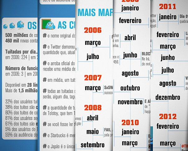 Twitter completa 6 anos, veja o infográfico de acontecimentos em sua linha do tempo